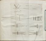 [Illustrations to Book II, Section II. Of Optics].