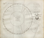 [Illustrations to Book I, Section III. Astronomy]